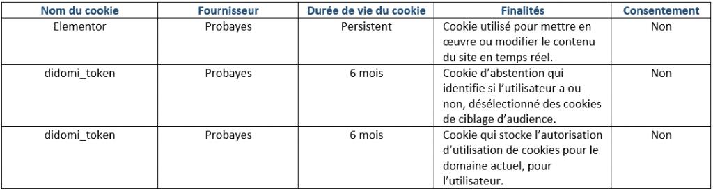 Tableau recap cookies techniques